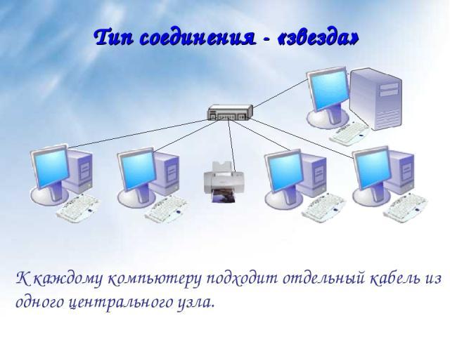 Тип соединения - «звезда» К каждому компьютеру подходит отдельный кабель из одного центрального узла.