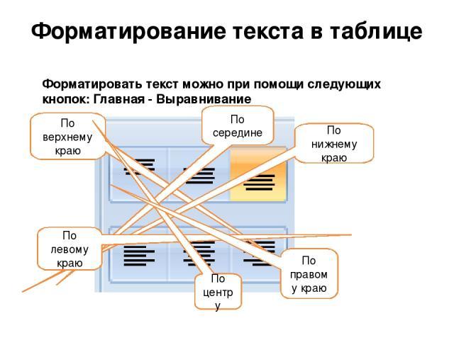 Форматирование текста в таблице Форматировать текст можно при помощи следующих кнопок: Главная - Выравнивание По верхнему краю По середине По нижнему краю По левому краю По центру По правому краю