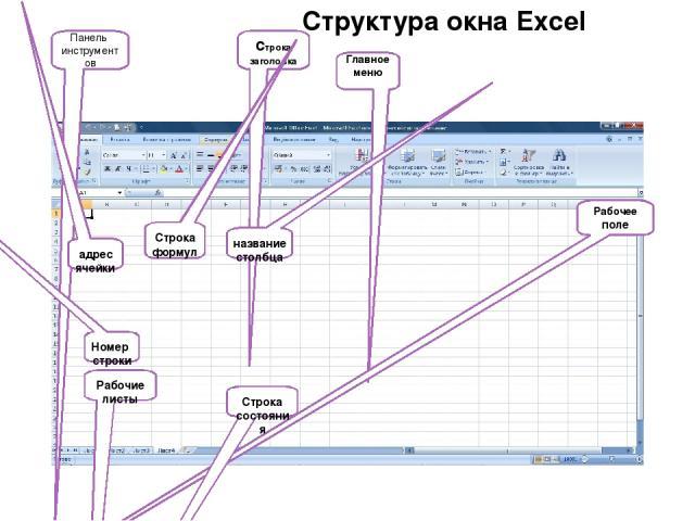 Структура окна Excel строка заголовка Главное меню Панель инструментов адрес ячейки Номер строки название столбца Строка формул Рабочее поле Строка состояния Рабочие листы