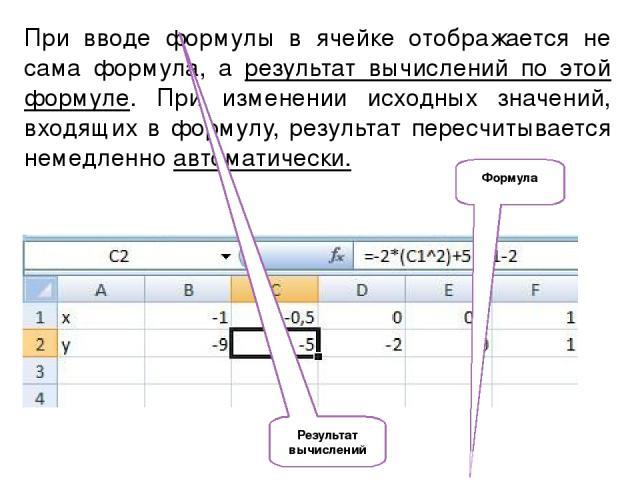 При вводе формулы в ячейке отображается не сама формула, а результат вычислений по этой формуле. При изменении исходных значений, входящих в формулу, результат пересчитывается немедленно автоматически. Формула Результат вычислений