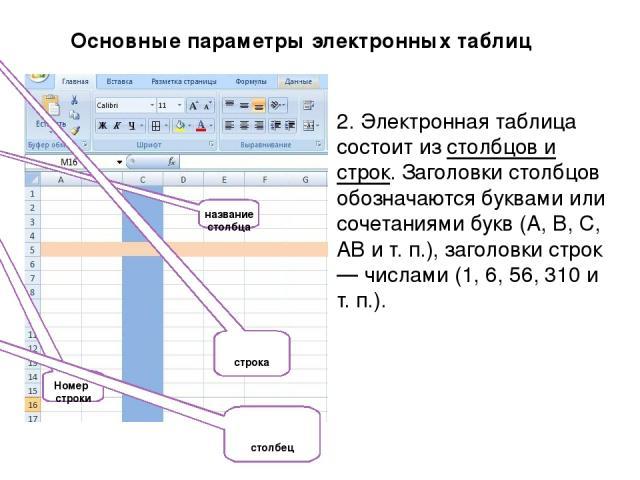 2. Электронная таблица состоит из столбцов и строк. Заголовки столбцов обозначаются буквами или сочетаниями букв (A, B, C, АВ и т. п.), заголовки строк — числами (1, 6, 56, 310 и т. п.). Номер строки название столбца столбец строка Основные параметр…