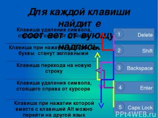 Для каждой клавиши найдите соответствующую ей надпись. Backspace 3 Enter 4 Delet