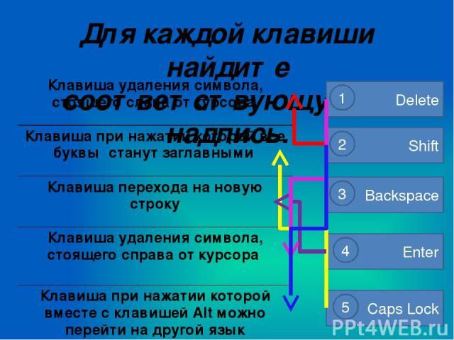 Для каждой клавиши найдите соответствующую ей надпись. Backspace 3 Enter 4 Delete 1 Shift Caps Lock 2 5 Клавиша удаления символа,стоящего слева от курсора Клавиша при нажатии которой все буквы станутзаглавными Клавиша перехода на новую строку Клавиш…