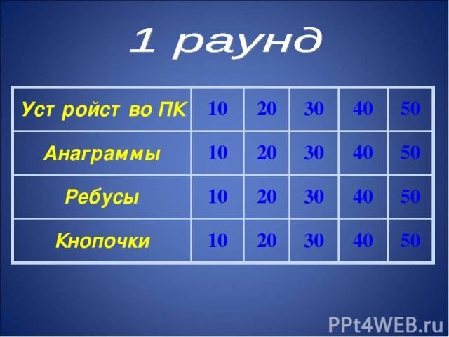 Устройство ПК 10 20 30 40 50 Анаграммы 10 20 30 40 50 Ребусы 10 20 30 40 50 Кнопочки 10 20 30 40 50