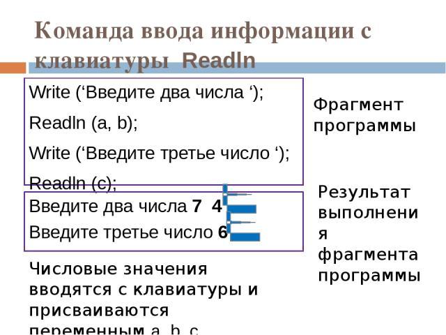 Команда ввода информации с клавиатуры Readln Write ('Введите два числа '); Readln (a, b); Write ('Введите третье число '); Readln (c); Введите два числа 7 4 Введите третье число 6 Фрагмент программы Результат выполнения фрагмента программы Числовые …