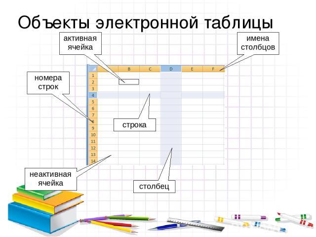 Объекты электронной таблицы активная ячейка номера строк неактивная ячейка имена столбцов столбец строка