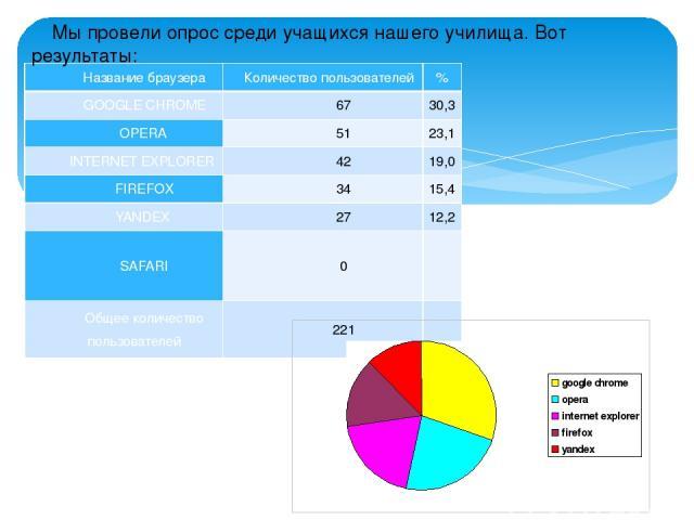 Мы провели опрос среди учащихся нашего училища. Вот результаты: Название браузера Количество пользователей % GOOGLECHROME 67 30,3 OPERA 51 23,1 INTERNET EXPLORER 42 19,0 FIREFOX 34 15,4 YANDEX 27 12,2 SAFARI 0  Общее количество пользователей 221