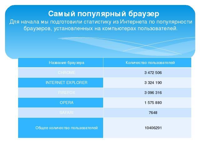 Самый популярный браузер Для начала мыподготовили статистику из Интернета попопулярности браузеров, установленных накомпьютерах пользователей. Название браузера Количество пользователей CHROME 3 472 506 INTERNET EXPLORER 3324 190 FIREFOX 3 096 3…