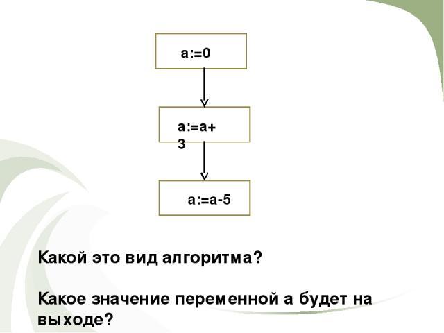 a:=0 a:=a+3 a:=a-5 Какой это вид алгоритма? Какое значение переменной а будет на выходе?