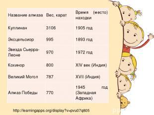 http://learningapps.org/display?v=pvu07q805 Название алмаза Вес, карат Время (ме