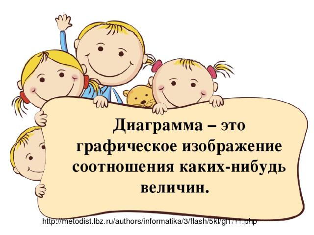 Диаграмма – это графическое изображение соотношения каких-нибудь величин. http://metodist.lbz.ru/authors/informatika/3/flash/5kl/gl1/11.php