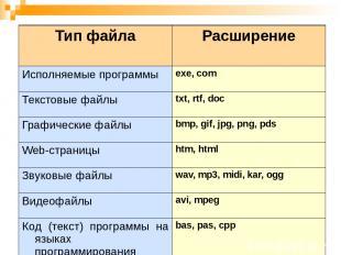 Тип файла Расширение Исполняемые программы exe, com Текстовые файлы txt, rtf,doc