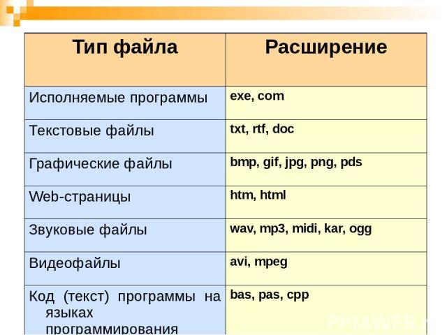 Тип файла Расширение Исполняемые программы exe, com Текстовые файлы txt, rtf,doc Графические файлы bmp,gif,jpg,png,pds Web-страницы htm, html Звуковые файлы wav, mp3, midi, kar, ogg Видеофайлы avi, mpeg Код (текст) программы на языках программирован…