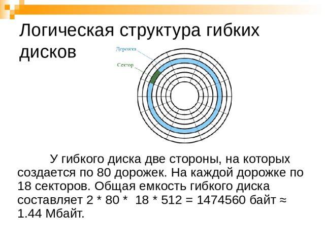 Логическая структура гибких дисков У гибкого диска две стороны, на которых создается по 80 дорожек. На каждой дорожке по 18 секторов. Общая емкость гибкого диска составляет 2 * 80 * 18 * 512 = 1474560 байт ≈ 1.44 Мбайт.