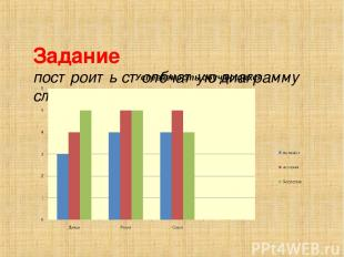 Задание построить столбчатую диаграмму следующего вида: Успеваемость обучающихся