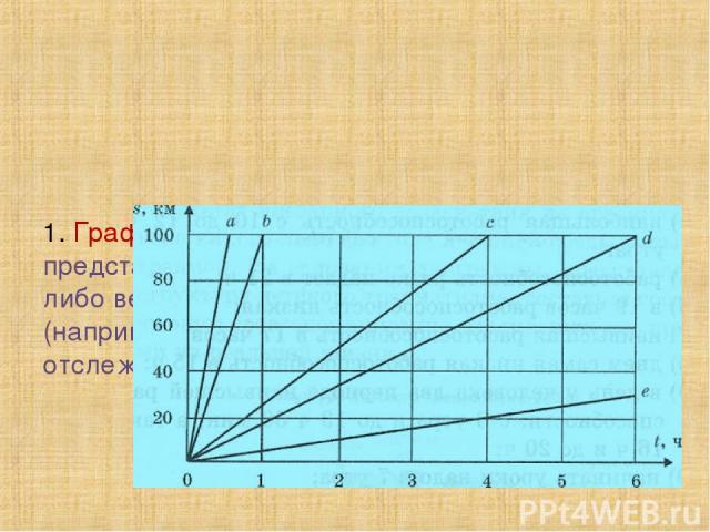1. График — линия, дающая наглядное представление о характере зависимости какой-либо величины (например, пути) от другой (например, времени). График позволяет отслеживать динамику изменения данных.
