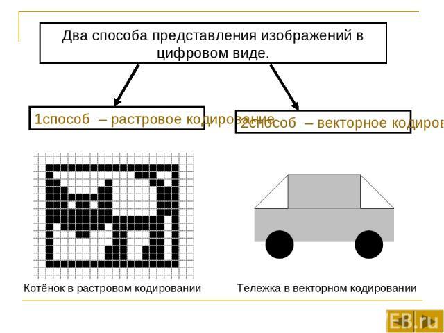 Два способа представления изображений в цифровом виде. 1способ – растровое кодирование 2способ – векторное кодирование Котёнок в растровом кодировании Тележка в векторном кодировании