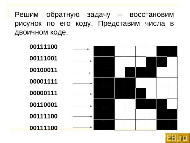 Решим обратную задачу – восстановим рисунок по его коду. Представим числа в двоичном коде. 00111100 00111001 00100011 00001111 00000111 00110001 00111100 00111100