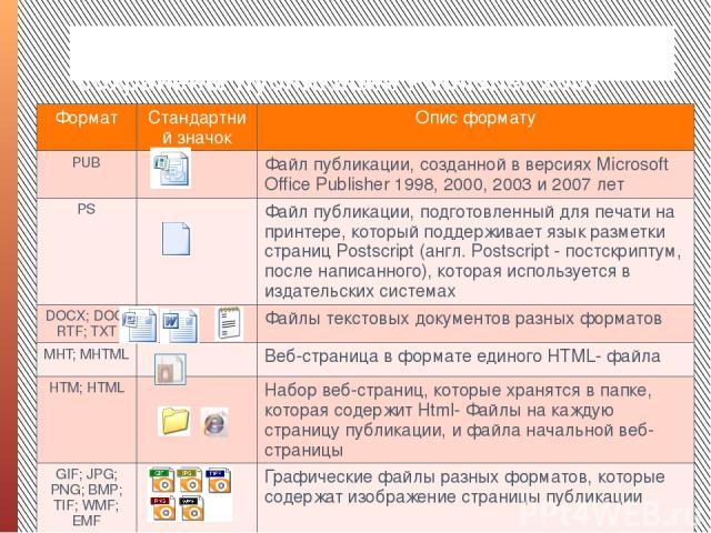 Форматы файлов, в которых могут быть сохранены публикации Publіsher 2007 Формат Стандартний значок Опис формату PUB Файл публикации, созданной в версияхMіcrosoftOffіcePublіsher1998, 2000, 2003 и 2007 лет PS Файл публикации, подготовленный для печати…