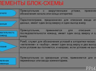 ЭЛЕМЕНТЫ БЛОК-СХЕМЫ Начало Данные Последовательность команд Условие Объявление п