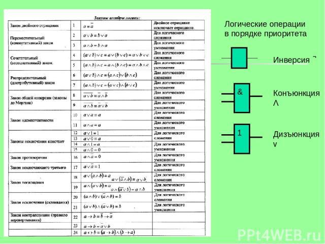 Инверсия Конъюнкция Λ Дизъюнкция v Логические операции в порядке приоритета 1 &