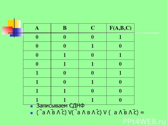 А В С F(А,В,С) 0 0 0 1 0 0 1 0 0 1 0 1 0 1 1 0 1 0 0 1 1 0 1 0 1 1 0 0 1 1 1 0