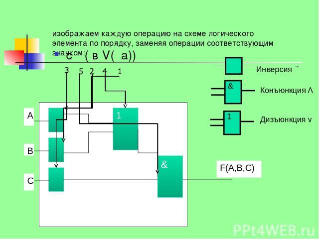 изображаем каждую операцию на схеме логического элемента по порядку, заменяя операции соответствующим значком: Инверсия Конъюнкция Λ Дизъюнкция v с Λ( в V( а)) 1 &
