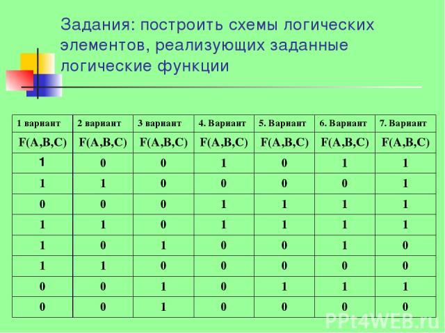 Задания: построить схемы логических элементов, реализующих заданные логические функции 1 вариант 2 вариант 3 вариант 4. Вариант 5. Вариант 6. Вариант 7. Вариант F(А,В,С) F(А,В,С) F(А,В,С) F(А,В,С) F(А,В,С) F(А,В,С) F(А,В,С) 1 0 0 1 0 1 1 1 1 0 0 0 0…