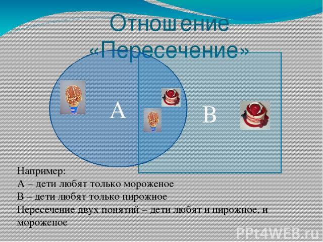 Отношение «Пересечение» В А Например: А – дети любят только мороженое В – дети любят только пирожное Пересечение двух понятий – дети любят и пирожное, и мороженое