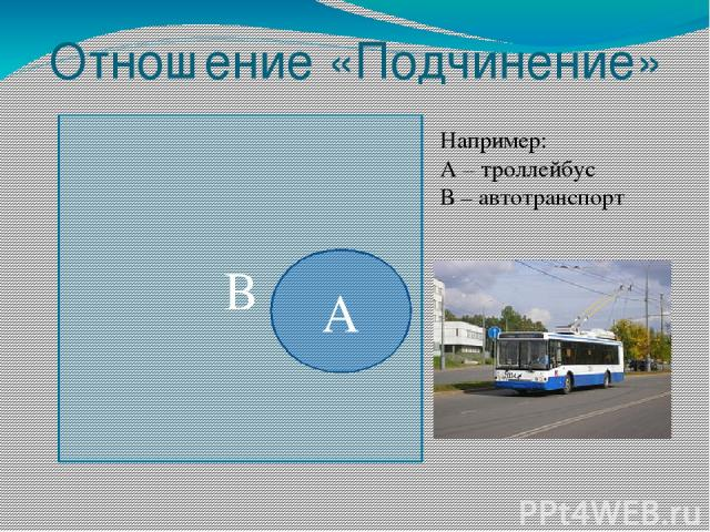 Отношение «Подчинение» В А Например: А – троллейбус В – автотранспорт
