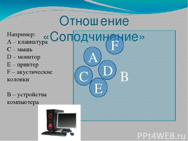 Отношение «Соподчинение» В А D F E С Например: А – клавиатура C – мышь D – монитор E – принтер F – акустические колонки В – устройства компьютера