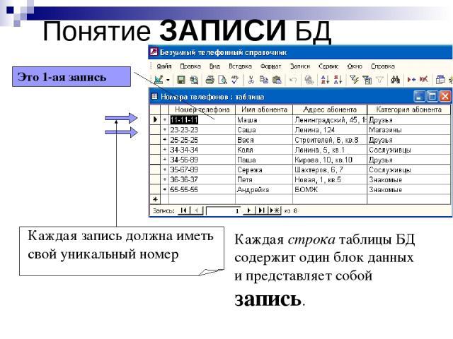 Понятие ЗАПИСИ БД Каждая строка таблицы БД содержит один блок данных и представляет собой запись. Каждая запись должна иметь свой уникальный номер Это 1-ая запись