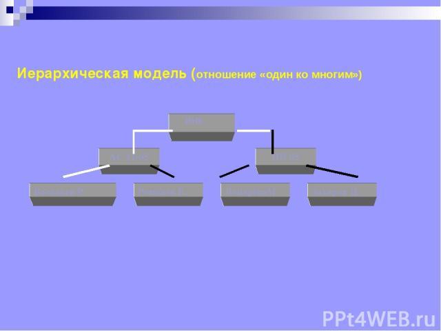 АС 11-05 ПН 05 Васильев Р Романов Е. ЛопарёваМ. Захаров Д. ИНК Иерархическая модель (отношение «один ко многим»)