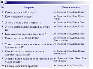 № Запросы Поля в запросе 1 Кто родился в 1992 году? №, Фамилия, Имя, Дата, Класс