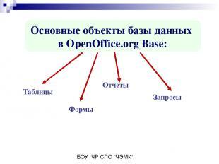 Основные объекты базы данных в OpenOffice.org Base: Таблицы Отчеты Формы Запросы