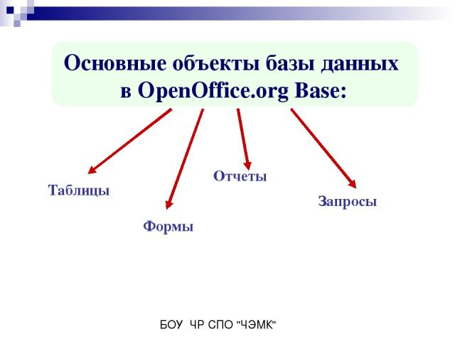 Основные объекты базы данных в OpenOffice.org Base: Таблицы Отчеты Формы Запросы БОУ ЧР СПО