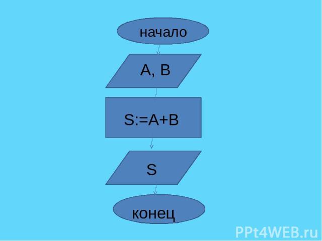 начало А, В S:=А+В S конец