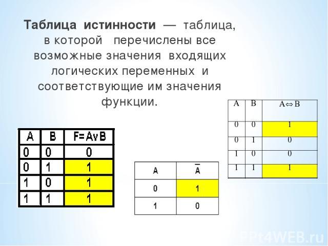 Таблица истинности — таблица, в которой перечислены все возможные значения входящих логических переменных и соответствующие им значения функции.