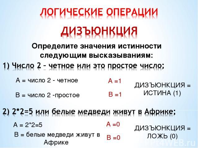 Определите значения истинности следующим высказываниям: А = 2*2=5 А = число 2 - четное В = число 2 -простое А =1 В =1 ДИЗЪЮНКЦИЯ = ИСТИНА (1) В = белые медведи живут в Африке А =0 В =0 ДИЗЪЮНКЦИЯ = ЛОЖЬ (0)
