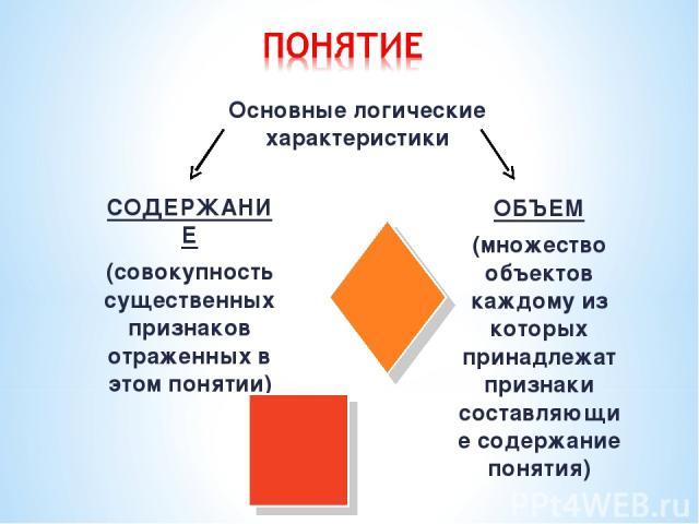 Основные логические характеристики СОДЕРЖАНИЕ (совокупность существенных признаков отраженных в этом понятии) ОБЪЕМ (множество объектов каждому из которых принадлежат признаки составляющие содержание понятия)
