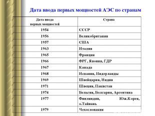 Дата ввода первых мощностей АЭС по странам Дата ввода первых мощностей Страна 19