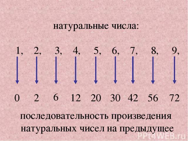 последовательность произведения натуральных чисел на предыдущее натуральные числа: 1, 2, 3, 4, 5, 6, 7, 8, 9, 0 2 6 12 20 30 42 56 72