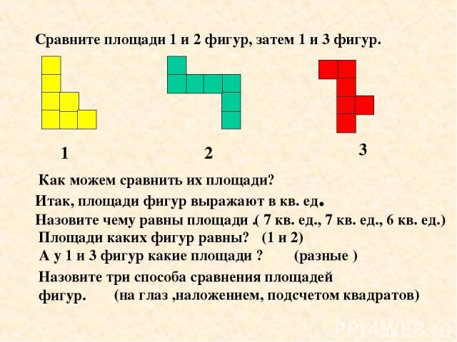 Сравните площади 1 и 2 фигур, затем 1 и 3 фигур. 1 2 3 Как можем сравнить их площади? Итак, площади фигур выражают в кв. ед. Назовите чему равны площади . ( 7 кв. ед., 7 кв. ед., 6 кв. ед.) Площади каких фигур равны? (1 и 2) А у 1 и 3 фигур какие пл…