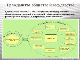 Гражданское общество и государство Гражданское общество – это совокупность негос