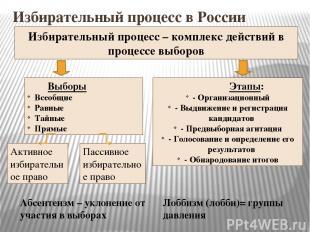 Избирательный процесс в России Избирательный процесс – комплекс действий в проце