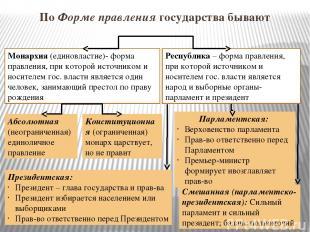 По Форме правления государства бывают Монархия (единовластие)- форма правления,