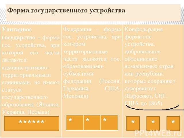 Форма государственного устройства ****** * * * Унитарное государство –формагос. устройства, при которой его части являются административно-территориальными единицами, не имеют статуса государственного образования (Япония, Украина, Польша) Федерация …