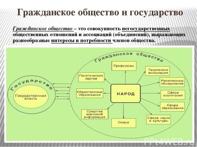 Гражданское общество и государство Гражданское общество – это совокупность негосударственных общественных отношений и ассоциаций (объединений), выражающих разнообразные интересы и потребности членов общества.