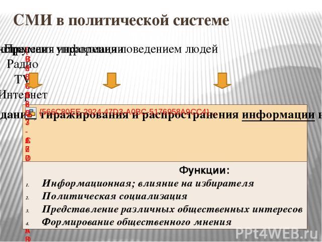 СМИ в политической системе Функции: Информационная; влияние на избирателя Политическая социализация Представление различных общественных интересов Формирование общественного мнения