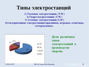 Типы электростанций Доля различных типов электростанций в производстве энергии.